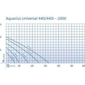 Aquarius universal classic fonteinpomp